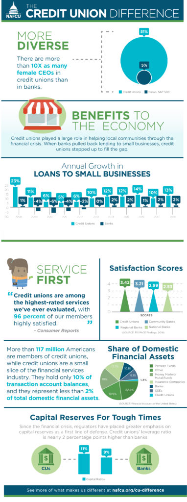 The Credit Union Difference: We are more diverse. Did you know that there are 10 times as many female CEOs in Credit Unions than in Banks? We benefit the economy, we give more loans to small businesses than banks, our satisfaction scores are higher.